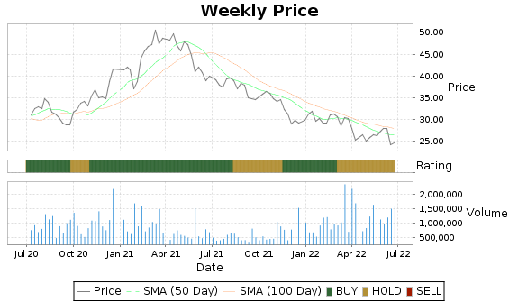 SWM Price-Volume-Ratings Chart