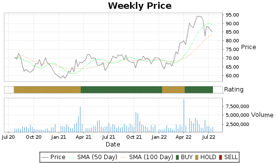 SWX Price-Volume-Ratings Chart