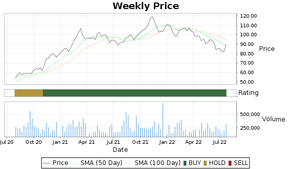 SXI Price-Volume-Ratings Chart