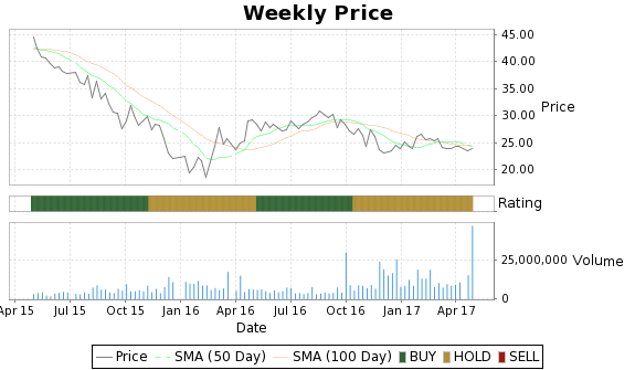 SXL Price-Volume-Ratings Chart