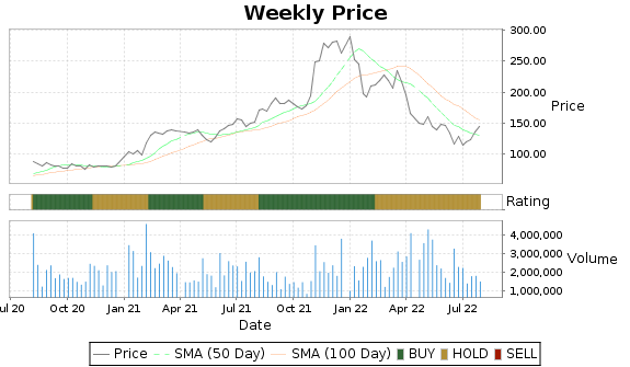 SYNA Price-Volume-Ratings Chart
