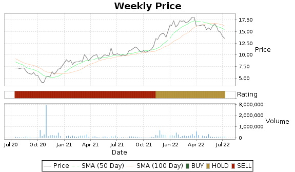 SYNL Price-Volume-Ratings Chart