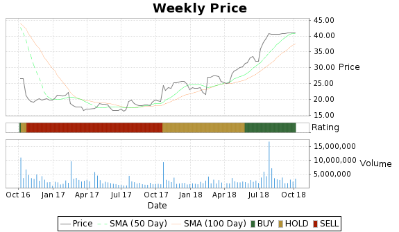 SYNT Price-Volume-Ratings Chart