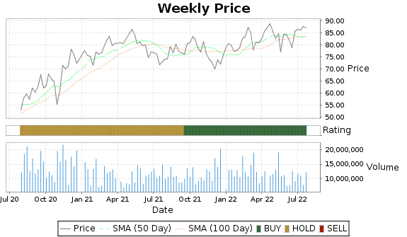 SYY Price-Volume-Ratings Chart