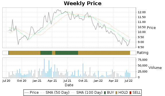 TAYD Price-Volume-Ratings Chart