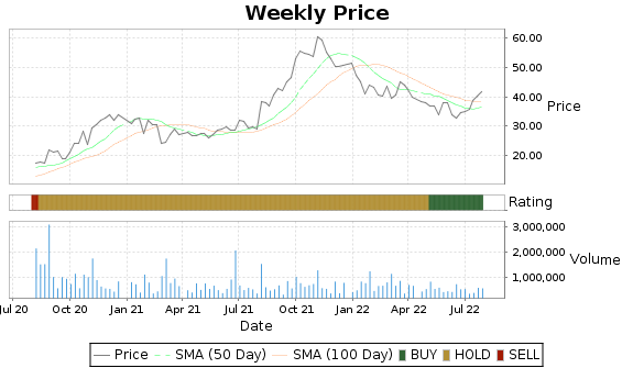 TA Price-Volume-Ratings Chart