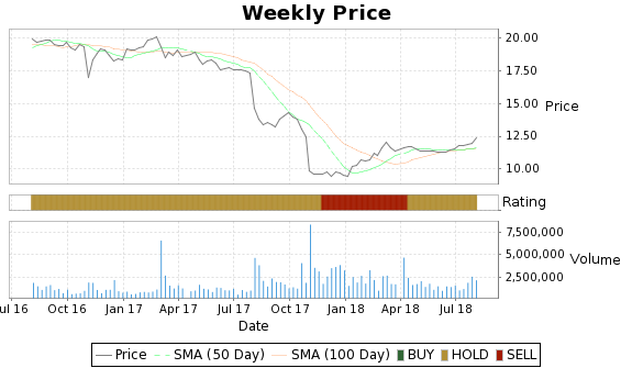 TCAP Price-Volume-Ratings Chart
