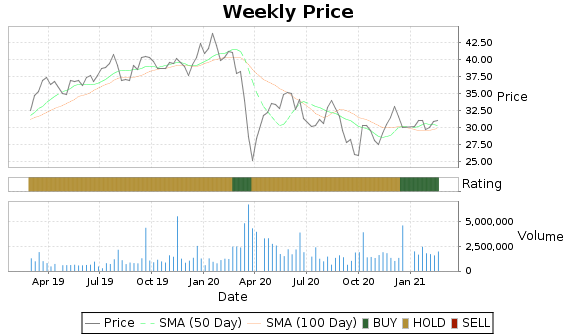 TCP Price-Volume-Ratings Chart