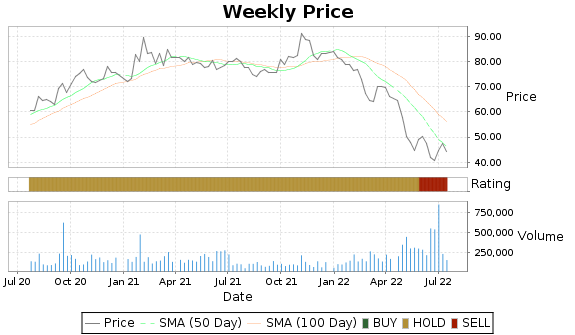TCX Price-Volume-Ratings Chart