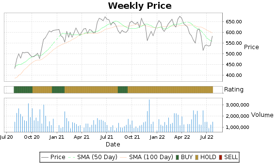 TDG Price-Volume-Ratings Chart