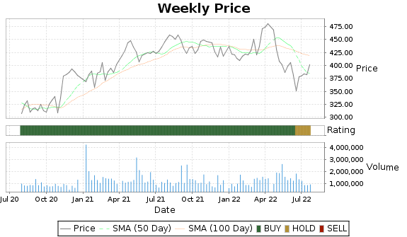 TDY Price-Volume-Ratings Chart