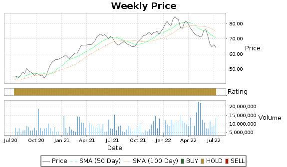 TD Price-Volume-Ratings Chart