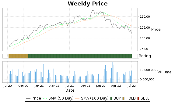 TEL Price-Volume-Ratings Chart