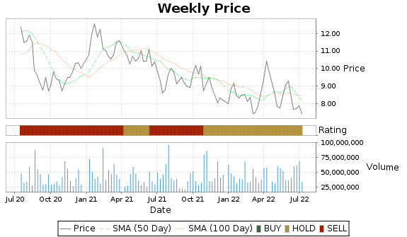 TEVA Price-Volume-Ratings Chart