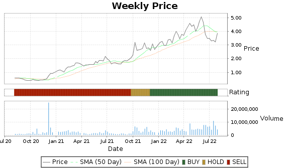 TGA Price-Volume-Ratings Chart