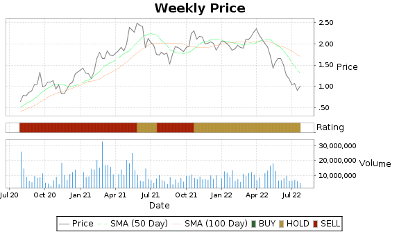 TGB Price-Volume-Ratings Chart