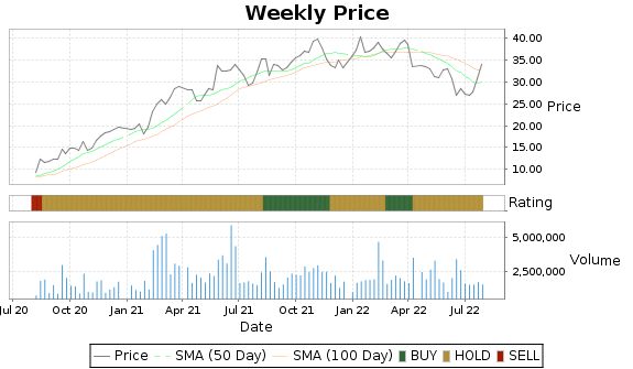 TGH Price-Volume-Ratings Chart