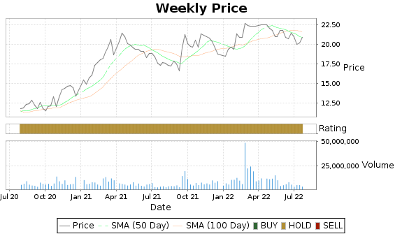 TGNA Price-Volume-Ratings Chart