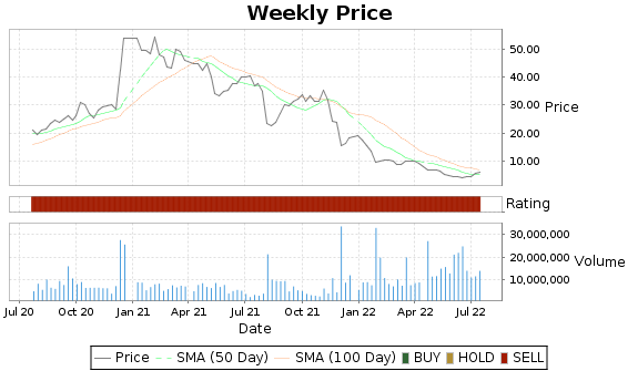 TGTX Price-Volume-Ratings Chart