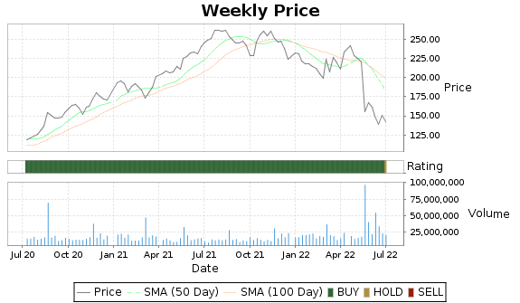 TGT Price-Volume-Ratings Chart