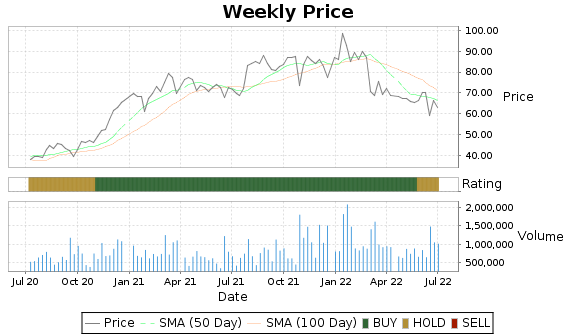 THRM Price-Volume-Ratings Chart