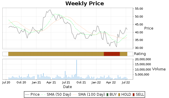 THS Price-Volume-Ratings Chart