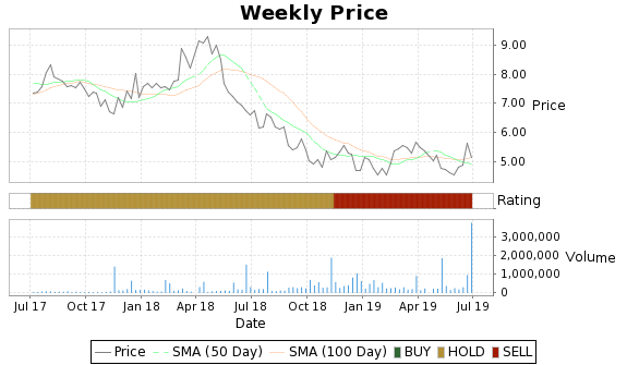 TI.A Price-Volume-Ratings Chart