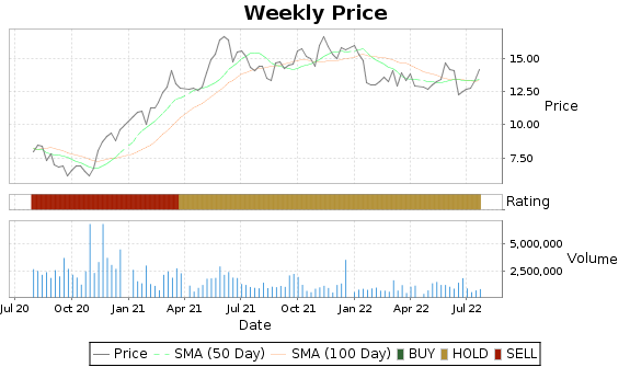 TILE Price-Volume-Ratings Chart