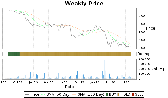 TLF Price-Volume-Ratings Chart