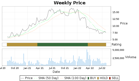 TLYS Price-Volume-Ratings Chart
