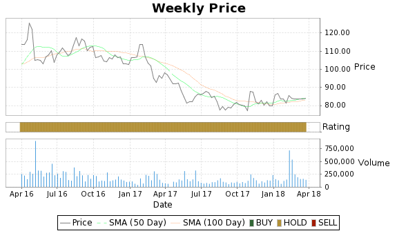 TNH Price-Volume-Ratings Chart