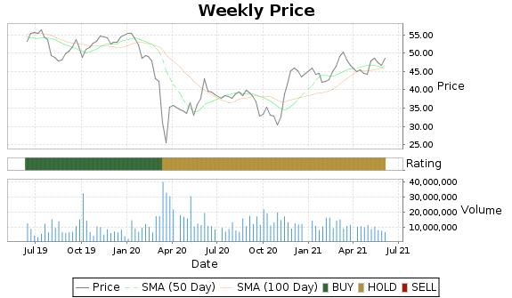 TOT Price-Volume-Ratings Chart