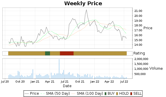 TRC Price-Volume-Ratings Chart