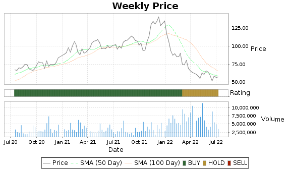 TREX Price-Volume-Ratings Chart