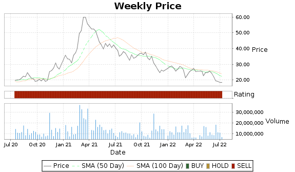 TRIP Price-Volume-Ratings Chart