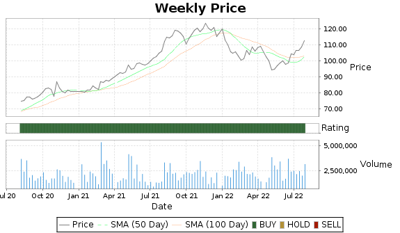 TRI Price-Volume-Ratings Chart