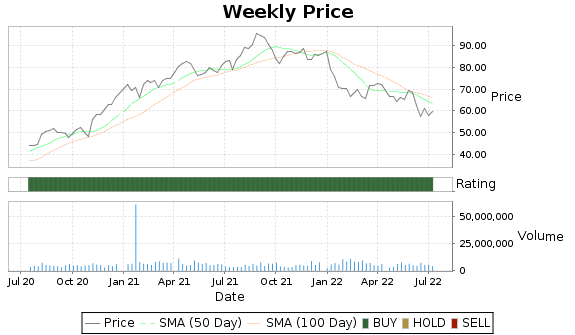 TRMB Price-Volume-Ratings Chart