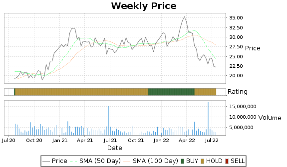 TRN Price-Volume-Ratings Chart