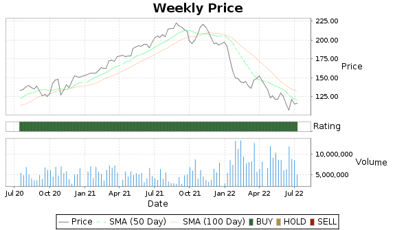 TROW Price-Volume-Ratings Chart