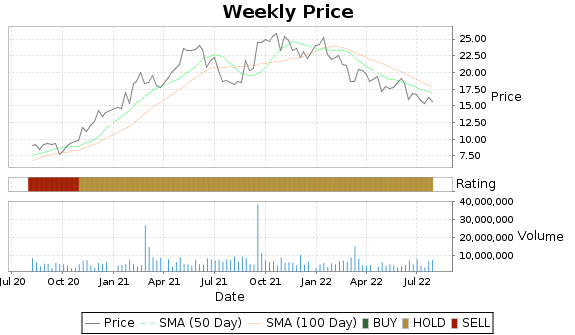 TROX Price-Volume-Ratings Chart