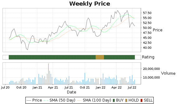 TRP Price-Volume-Ratings Chart