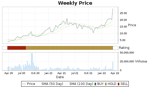 TRQ Price-Volume-Ratings Chart