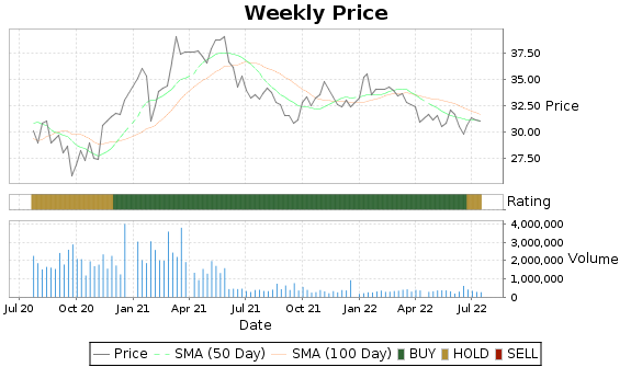 TRST Price-Volume-Ratings Chart
