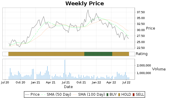 TRS Price-Volume-Ratings Chart