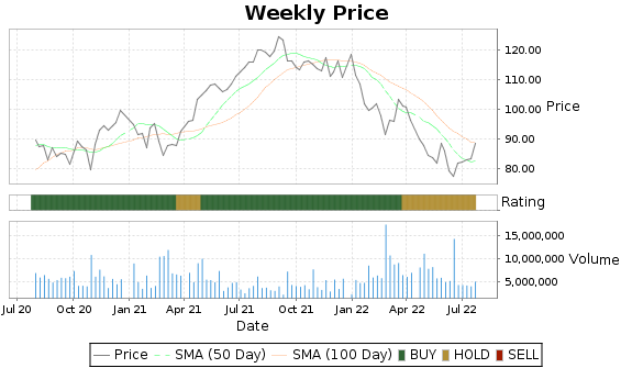 TRU Price-Volume-Ratings Chart
