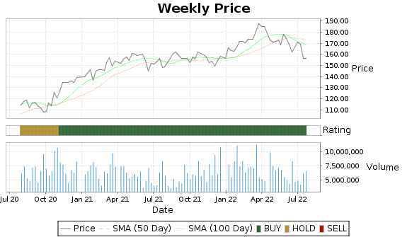 TRV Price-Volume-Ratings Chart