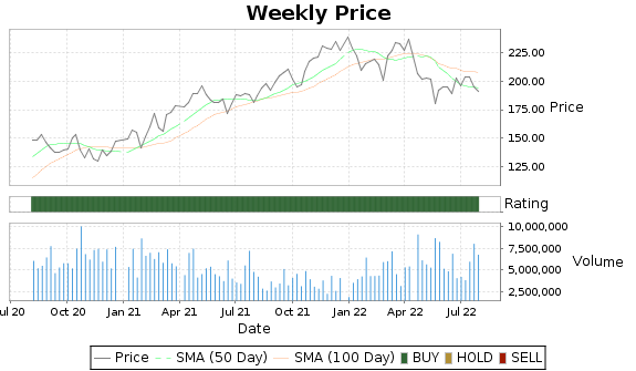 TSCO Price-Volume-Ratings Chart