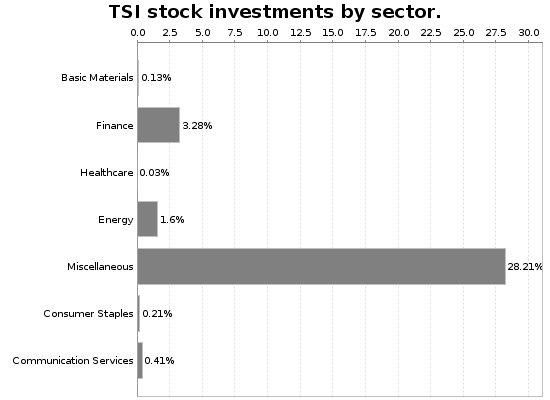 TSI Sector Allocation Chart