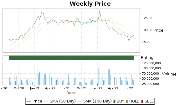 TSM Price-Volume-Ratings Chart