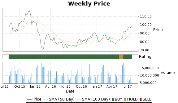TSO Price-Volume-Ratings Chart